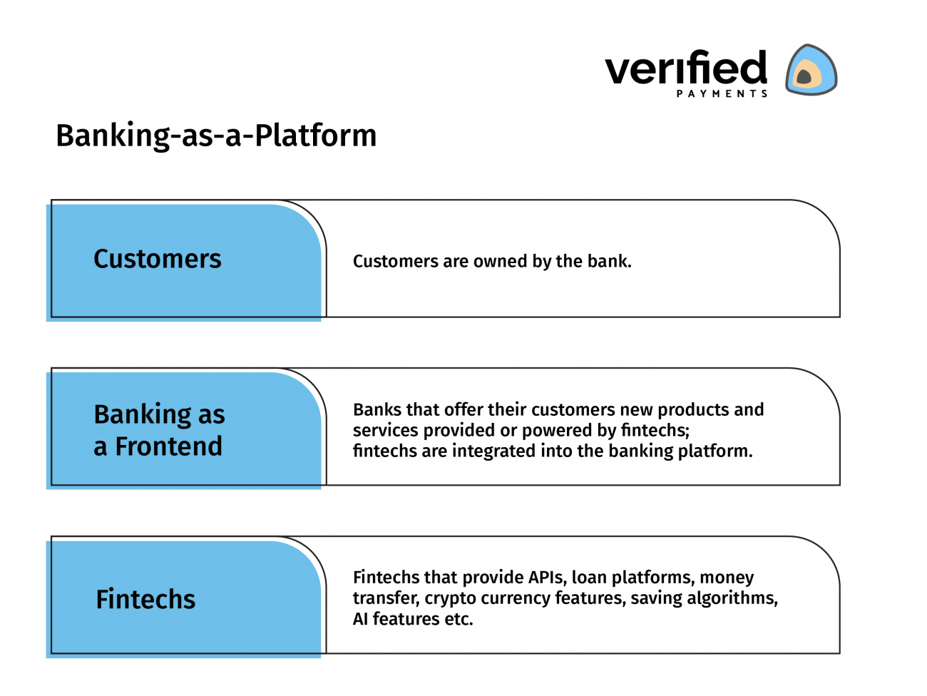 What is Banking as a Platform?