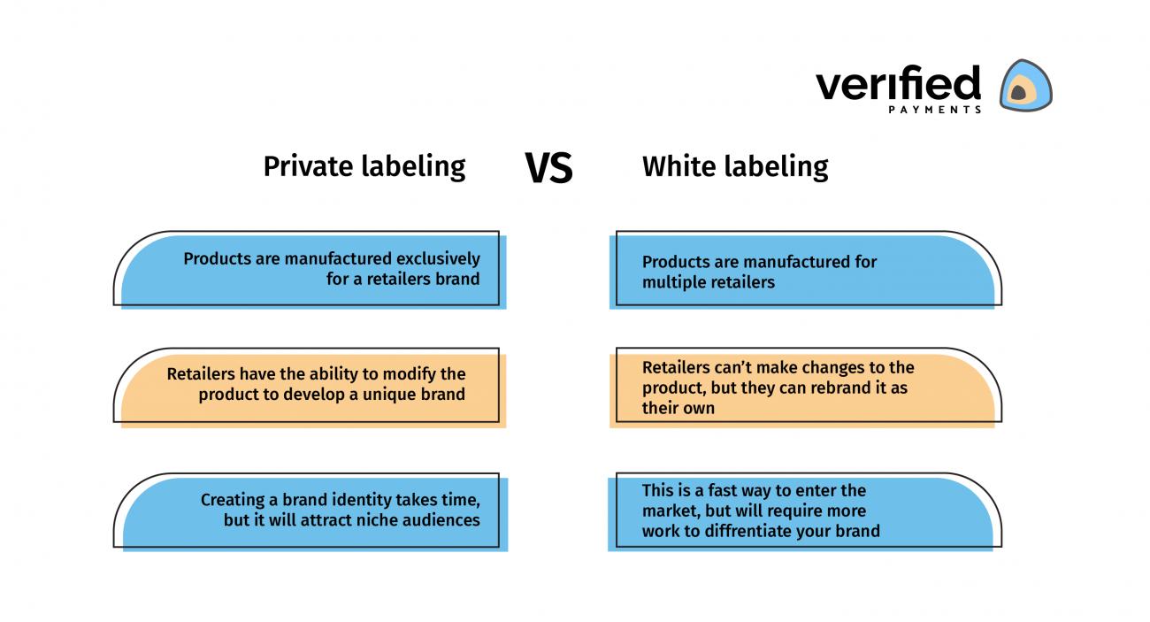 Private label vs White label