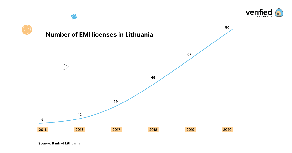 Number of EMI licenses in Lithuania