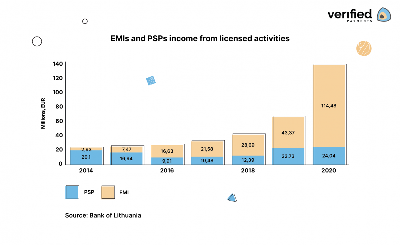 Income of Electronic Money Institutions and Payment Service Providers in Lithuania