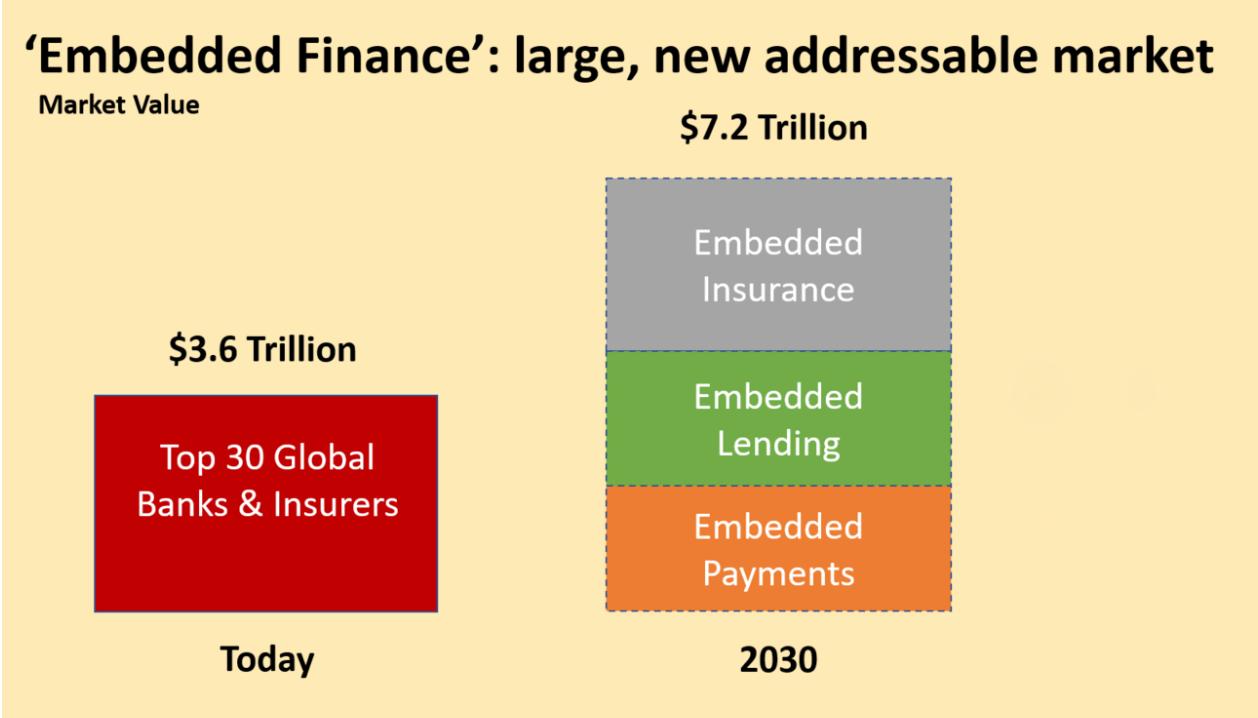 Embedded finance addressable market