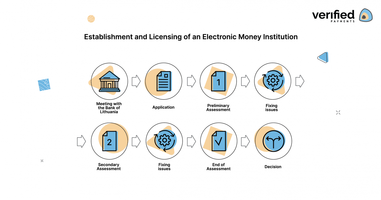 Steps to become Electronic Money Institution