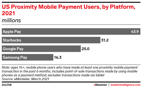 US Proximity Mobile Payments Users, by Platform, 2021